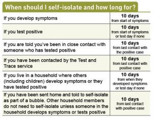 table explaining when to self isolate